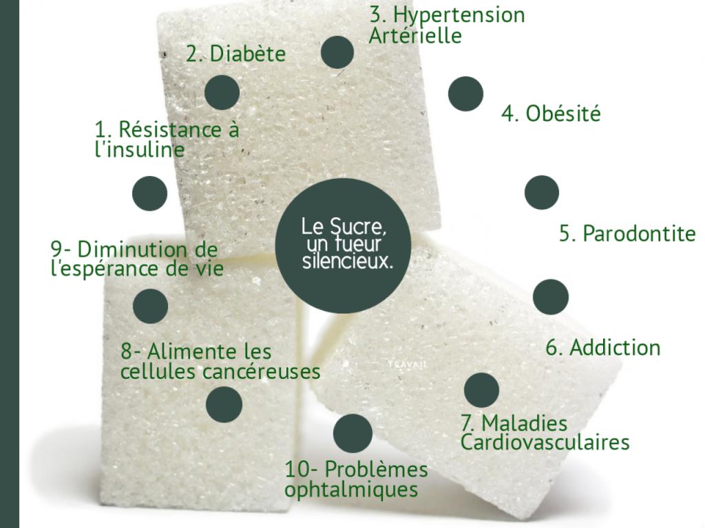 Ocean's News - Bien-être pourquoi le sucre raffiné est-il néfaste pour la santé