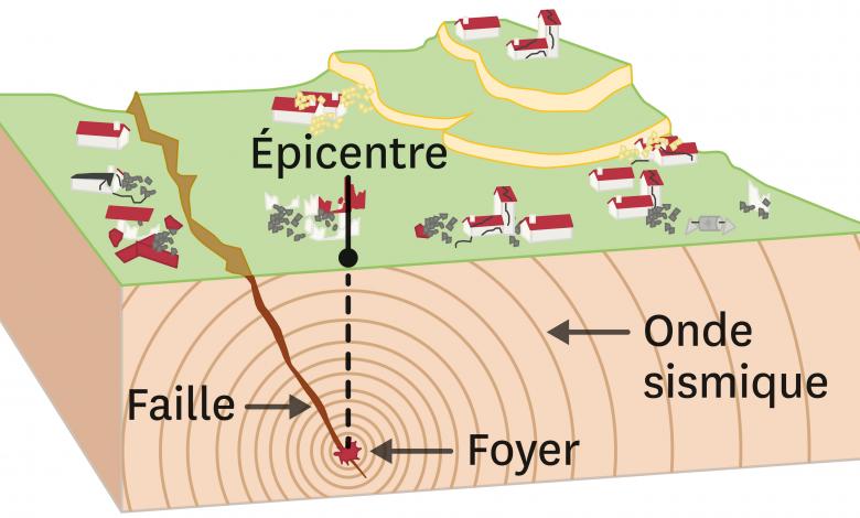 Tremblement de terre au Gabon